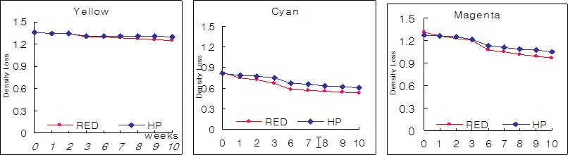 hp81-Light-Fastness
